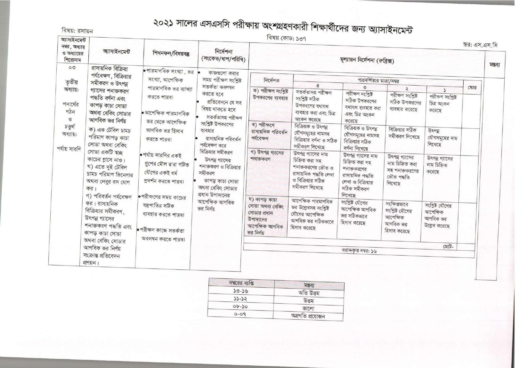 SSC Assignment 2021 Chemistry 5th Week