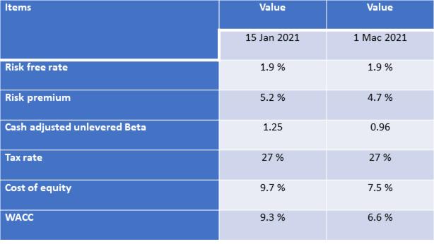 BCC valuation input comparisons