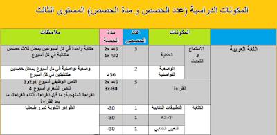 المكونات الدراسية (عدد الحصص و مدة الحصص) المستوى الثالث لأستاذ اللغة العربية