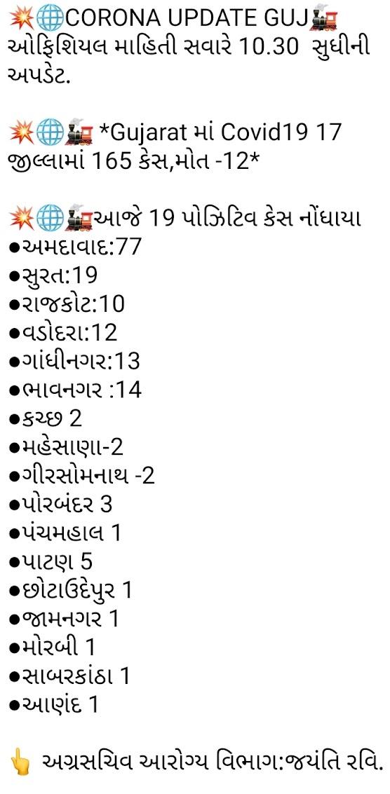 Gujarat corona update date 7-4-2020 10:51 A.M.