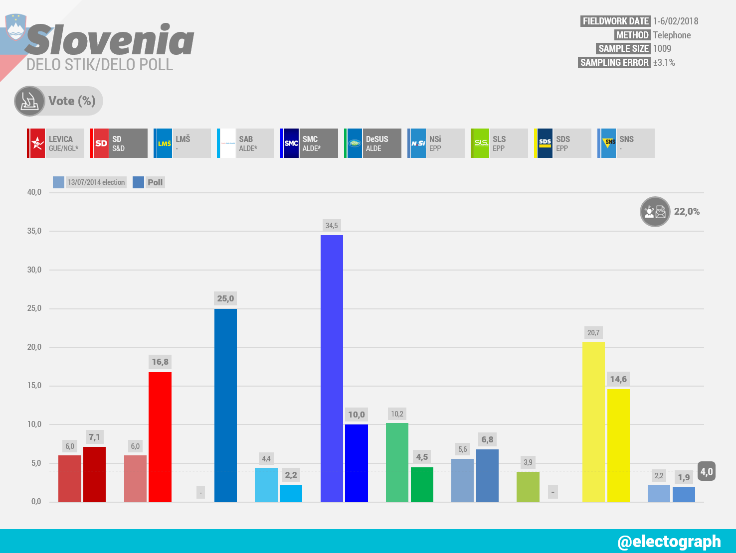 SLOVENIA Delo Stik poll chart for Delo, 12 February 2018