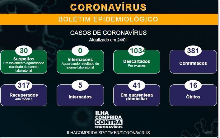 Ilha Comprida registra dois novos óbitos e soma 16 mortes por Coronavirus - Covid-19