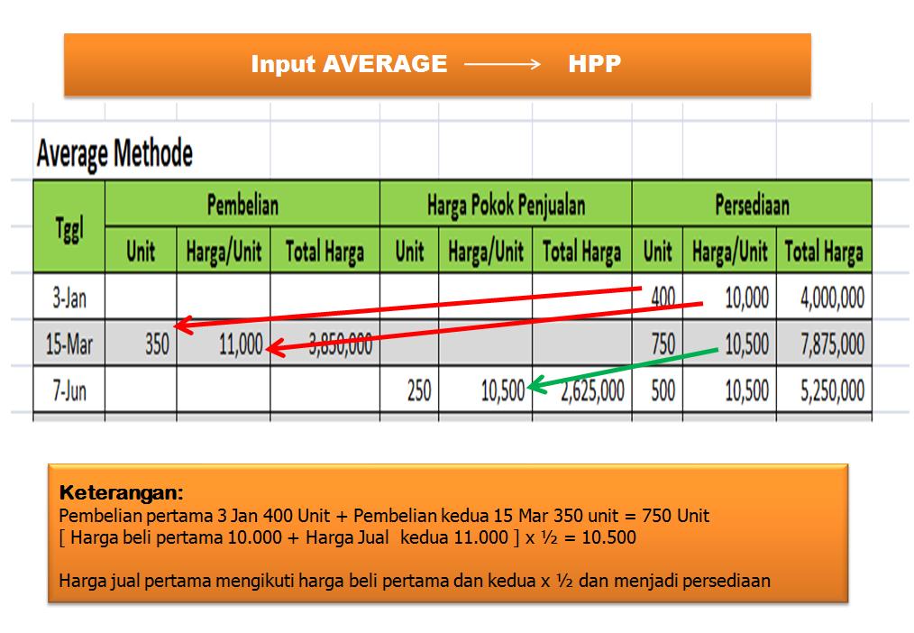Cara menghitung hpp makanan,contoh soal harga pokok penjualan