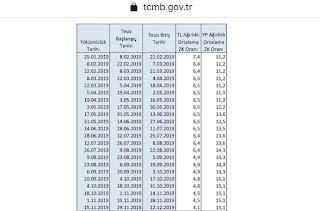 munzam karşılık oranı 2019