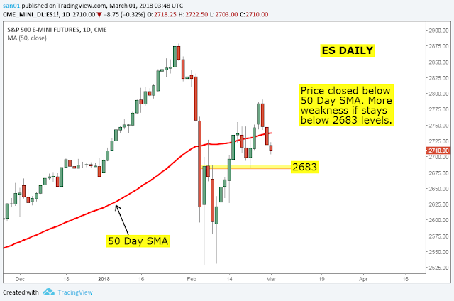 es daily after market
