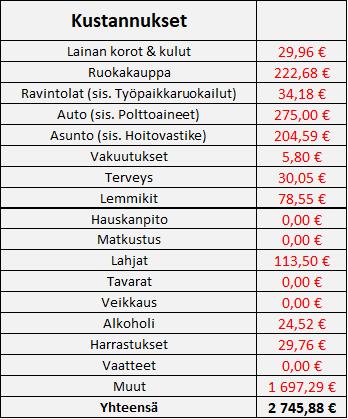 Osinkoinsinööri - Kustannukset 05/2021