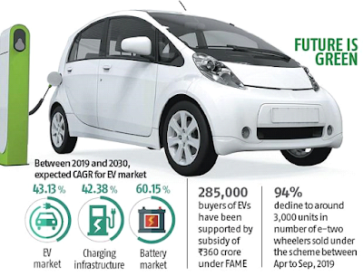 Indian Government Electric Vehicle Policies and Subsidies