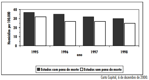 ENEM 2001: O gráfico compara o número de homicídios por grupo de 100.000 habitantes entre 1995 e 1998 nos EUA, em estados com e sem pena de morte.
