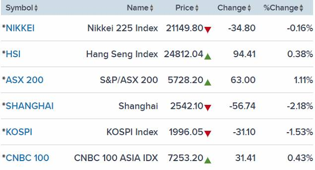 Chỉ số chứng khoản trên các sàn thị trường Trung Quốc giảm hơn 2%