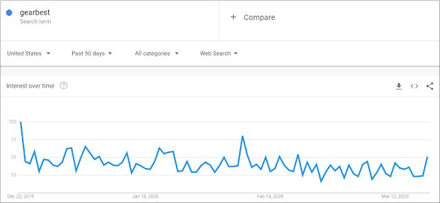 gearbest trends