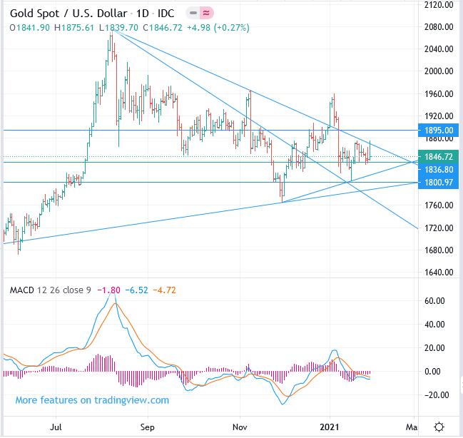 XAU/USD Gold price forecast, Buy, key prices 1800, 1836, 1895