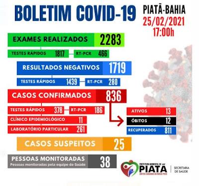 Covid-19: Confira o boletim  desta quinta-feira (25), em Piatã