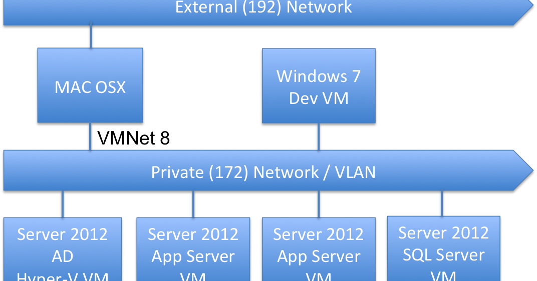 Monitoring Windows Server 2012 performance running in a