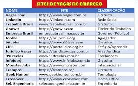 Lista Atualizada de Sites de Vagas de Emprego em que o Cadastro é Gratuito.
