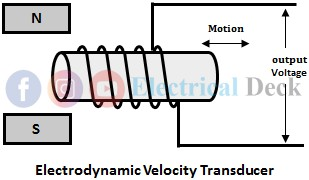 Measurement of Linear Velocity Using Velocity Transducers