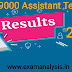 UP 69000 Assistant Teacher Result 2020
