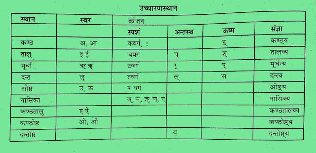Sanskrit uchcharan sthan