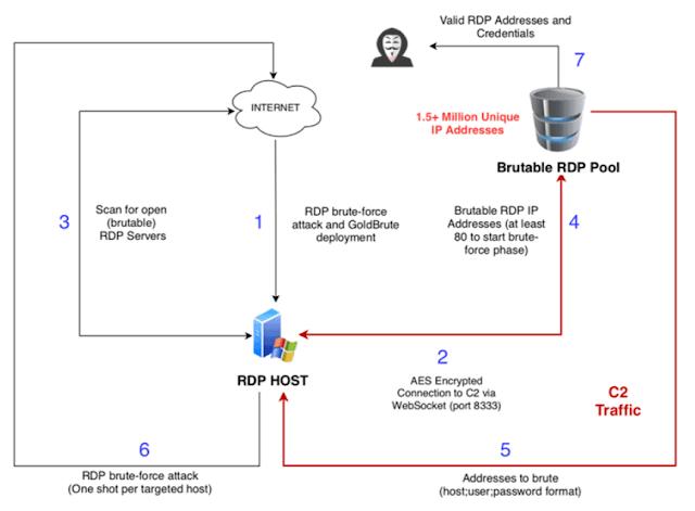 Hệ thống Botnet mới nhắm mục tiêu hơn 1,5 triệu máy chủ RDP trên toàn thế giới để tấn công Brute-Force - CyberSec365.org