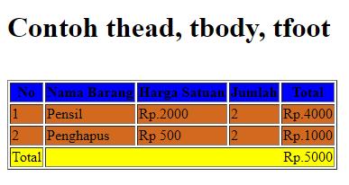 Struktur Tabel HTML