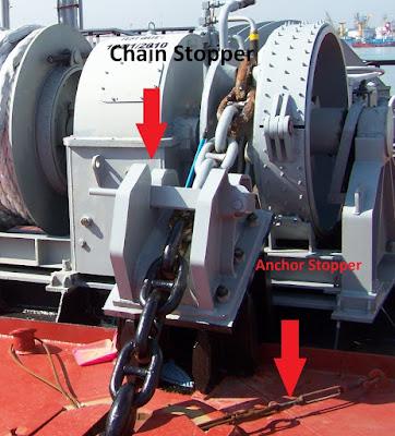 Anchor Stopper