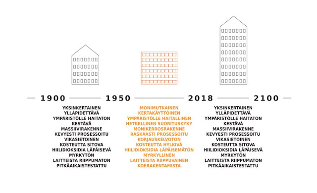 Kaaviokuva rakennustavan kehityksestä 1900-luvun alusta tulevaisuuteen.