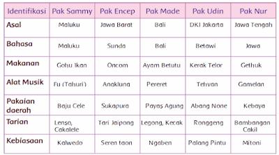 Identifikasi keberagaman Pak Sammy, Pak Encep, Pak Made, Pak Udin, dan Pak Nur www.simplenews.me