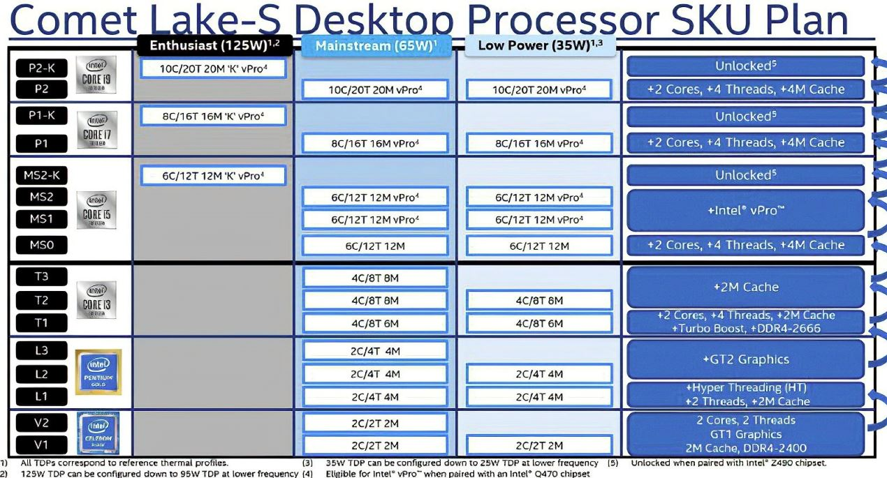 26 models of Intel 10th generation desktop Core are leaked! 10 cores only need 25W!