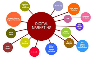 Automatization of Digital Marketing with the Help of Services