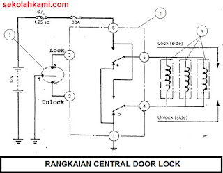 rangkaian central door lock