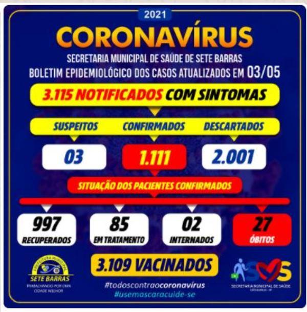 Sete Barras confirma dois novos óbitos e soma 27 mortes por Coronavirus - Covid-19
