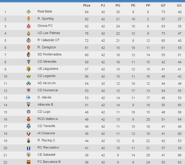 Spanish League 2 Standings