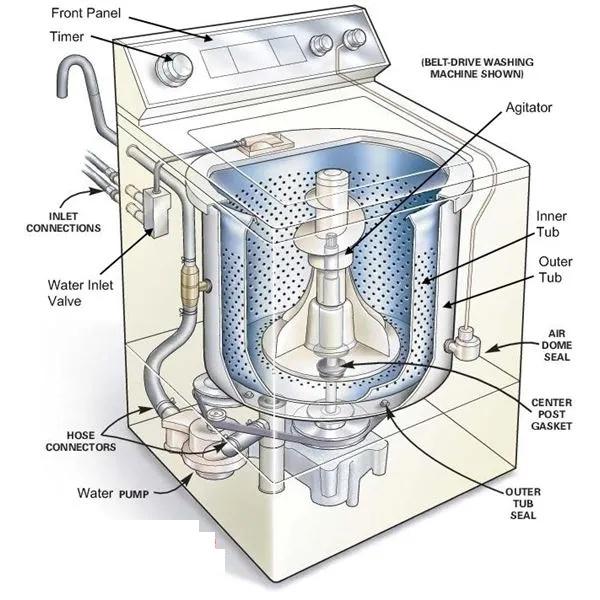 Parts of a Washing Machine