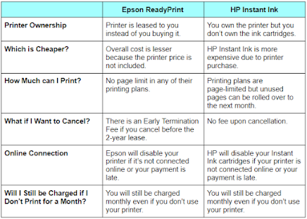 Epson ReadyPrint VS HP Instant Ink