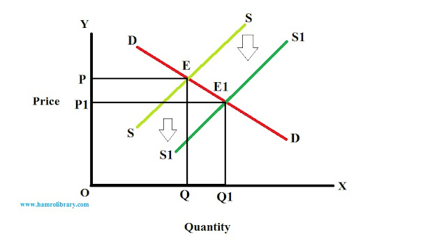 effect-of-rightward-shift-in-supply-curve