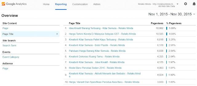 Cara Kekalkan Trafik Blog Tanpa Update Entri Terbaru
