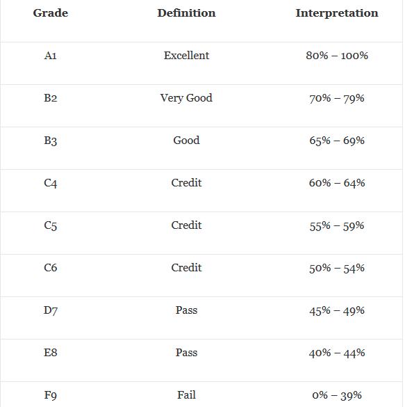 WAEC grading system.