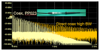 Shown are FFT plots of a 10-MHz, fast-edge square wave reaching the oscilloscope via direct coax connection  (orange-yellow plot) and 10x passive probe fitted with a coax tip adapter (straw-colored plot)