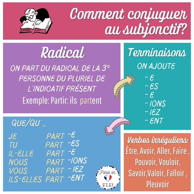 Subjonctif - zasady tworzenia 6 - Francuski przy kawie