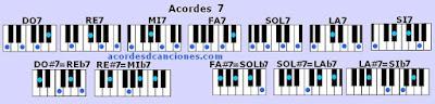 Piano o Teclado chords