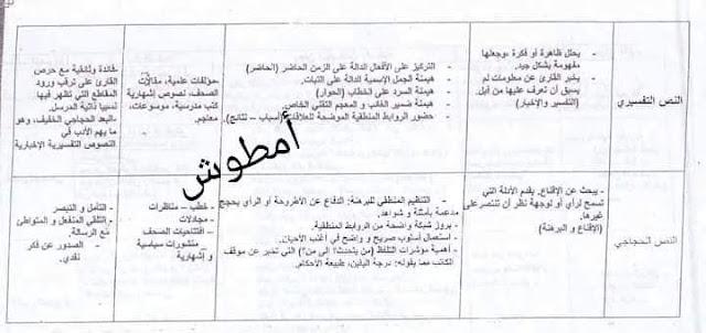 ملخص بسيط وشامل لمختلف أنماط النصوص