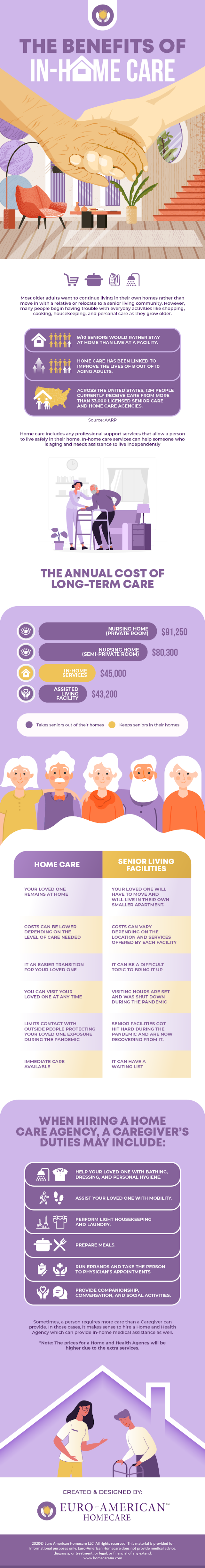 The Benefits of In-Home Care #infographic #Healthcare #Benefits #infographics #Home Care