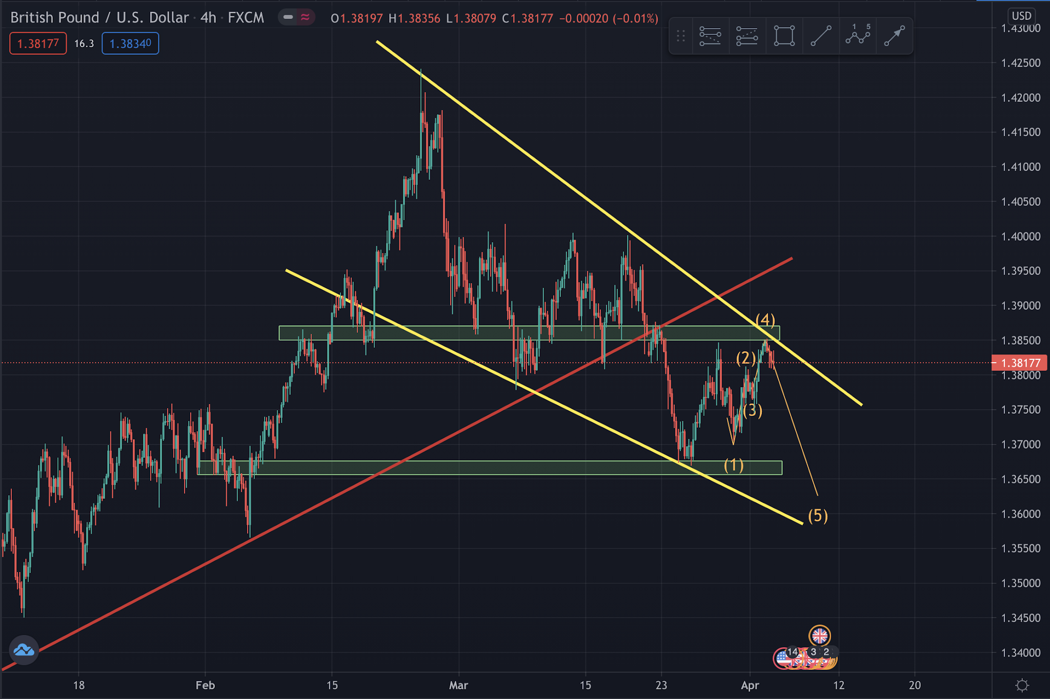 GBPUSD Selling Wave