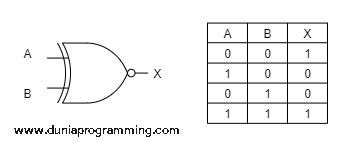 Tabel Kebenaran Gerbang XNOR - Dunia Programming