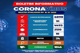 Brumado confirma o 24º óbito de Covid-19