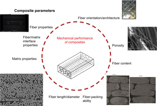 Classification of composite materials