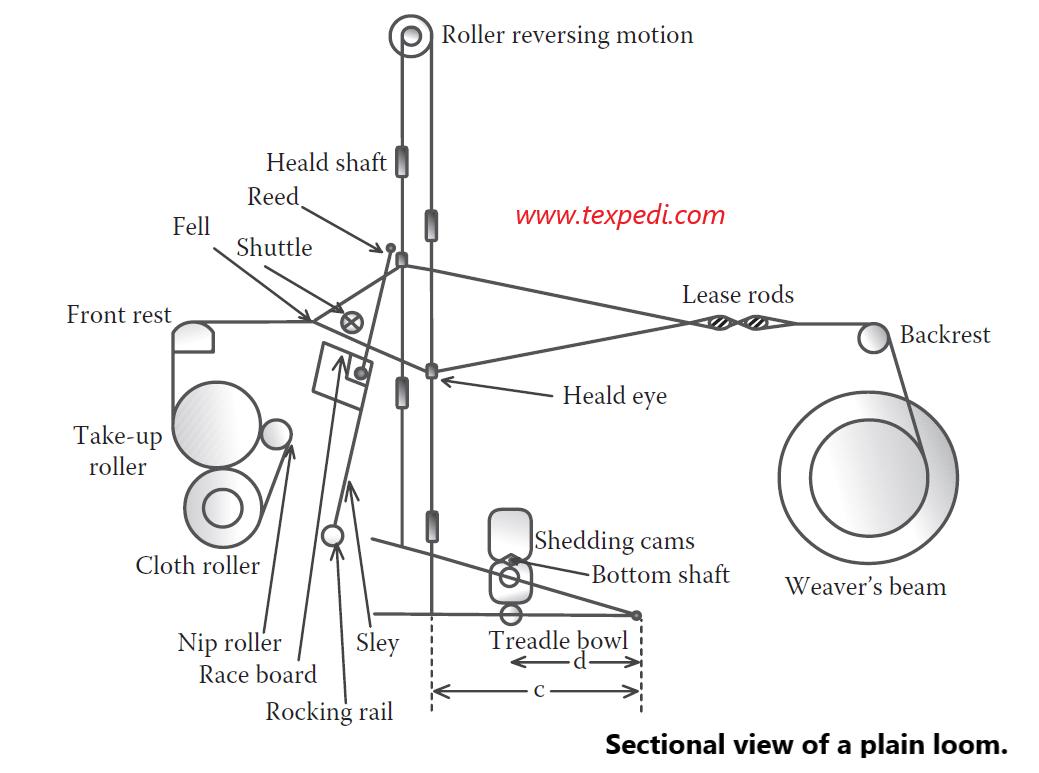 Weaving Loom | Texpedi.com