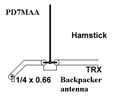 PD7MAA HOMEPAGE: No ground antenna for backpackers