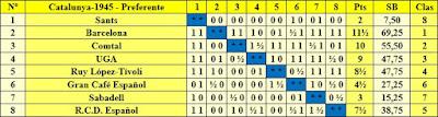 Clasificación del Campeonato de Ajedrez por equipos de Catalunya 1945
