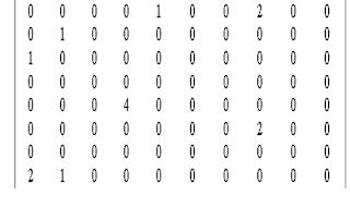 sparse+array