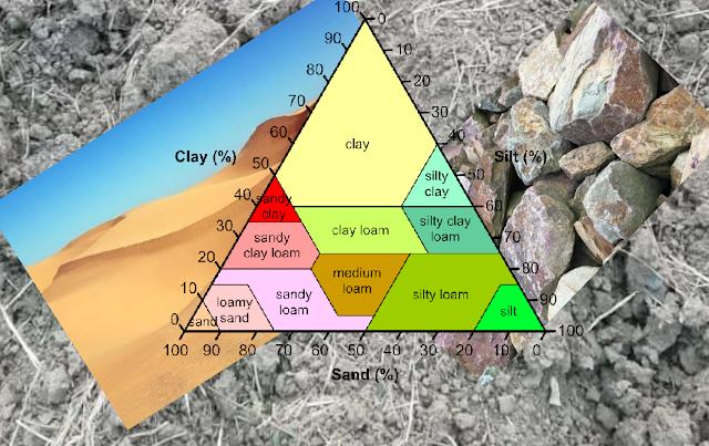 تصنيف التربة في الهندسة المدنية: تصنيف التربة
